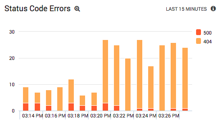status-code-errors-summary