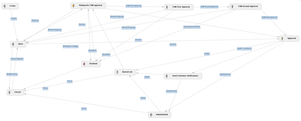 Workflow and Audit Trail