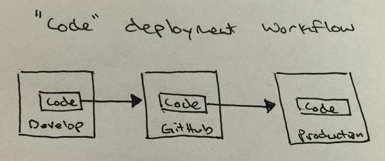 Code Deployment Workflow