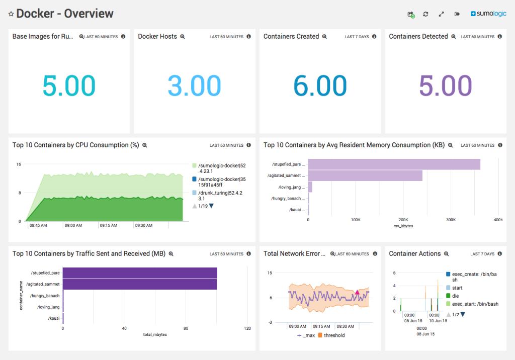 Docker Logging Analyzer Dashboard