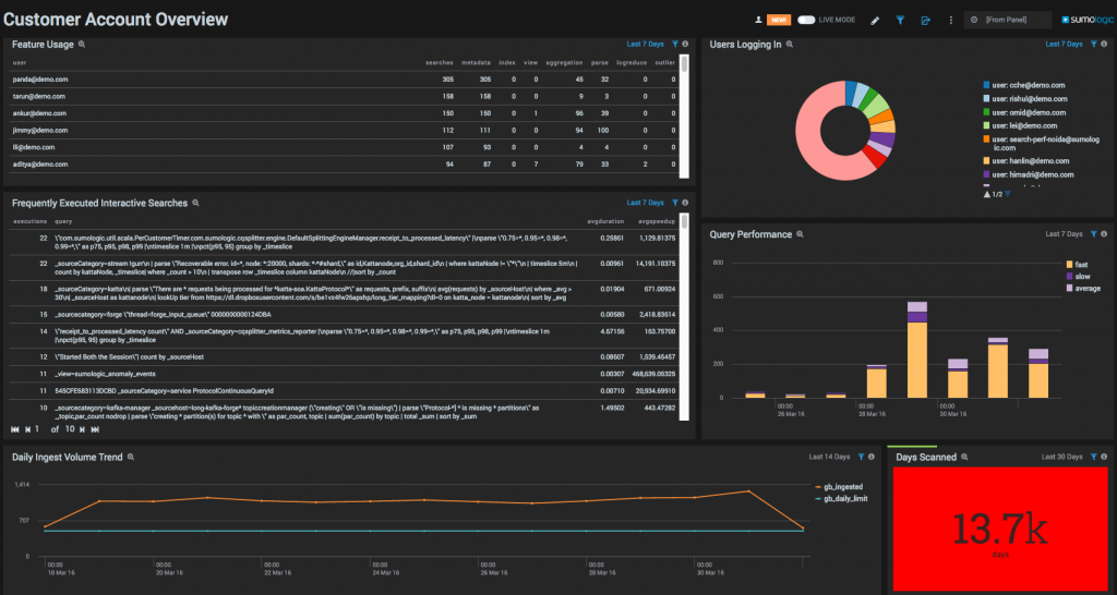 An Interactive Dashboard is Used to Display Specific Account Details