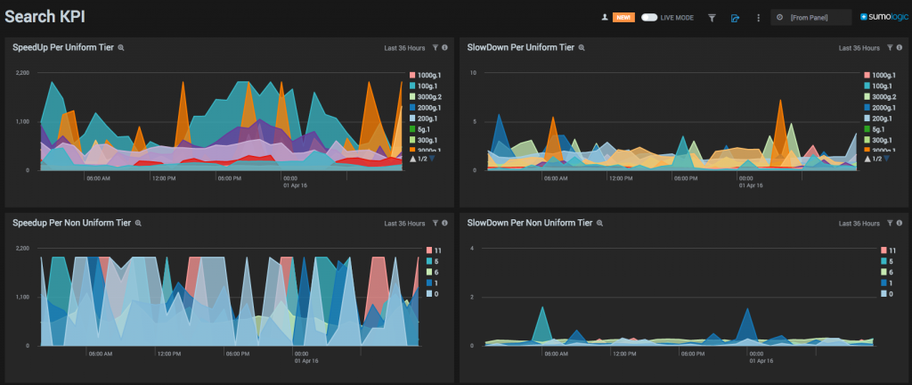 A Dashboard Providing Visibility on Search Performance