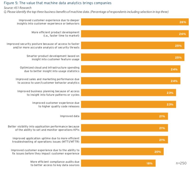 Value that Machine Data Analytics Brings to Companies