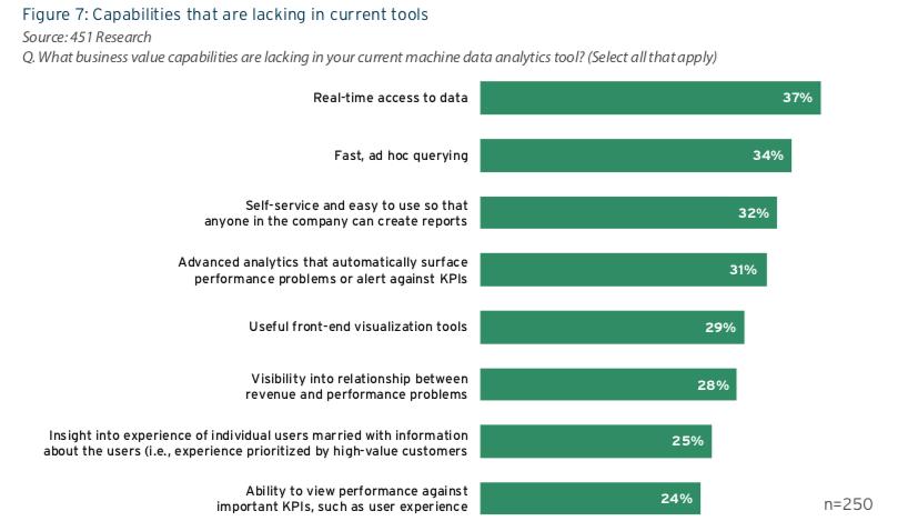 Capabilities Lacking in Current Machine Data Analytics Tools