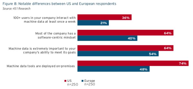 US vs Europe - Machine Data Analytics