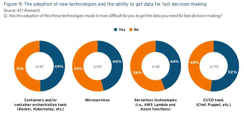 Adoption of New Technologies - Machine Data Analytics Tool