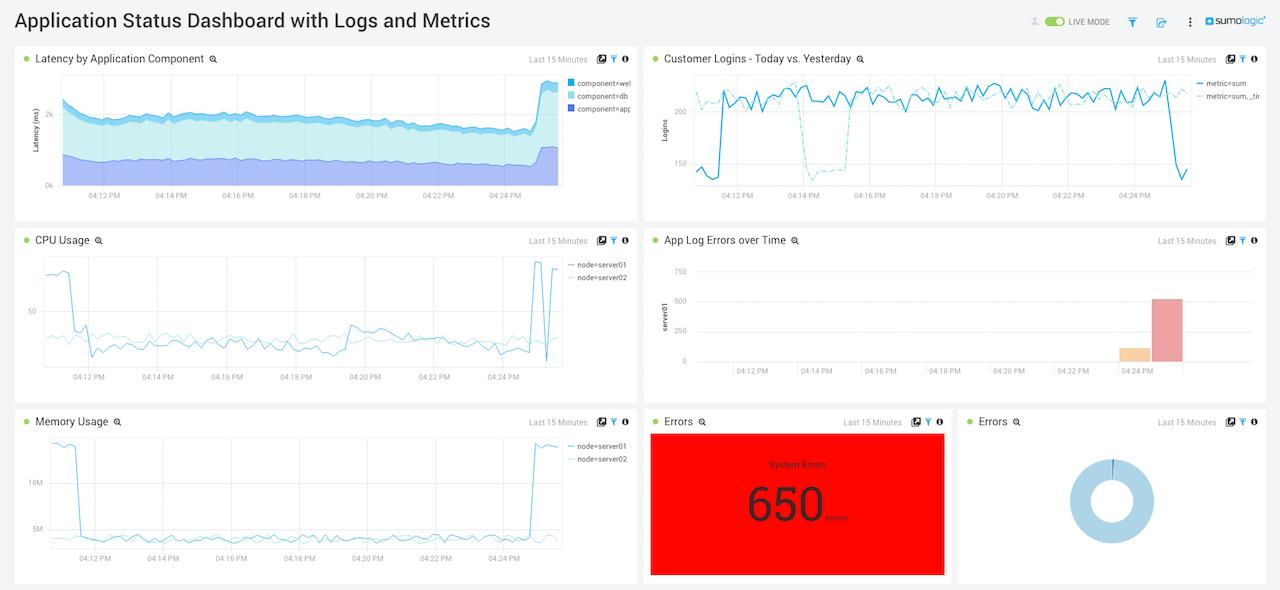 Application_Status_Dashboard_Logs_and_Metrics