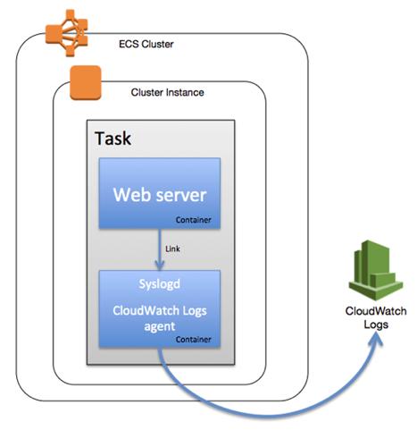 aws-ecs-monitoring-diagram