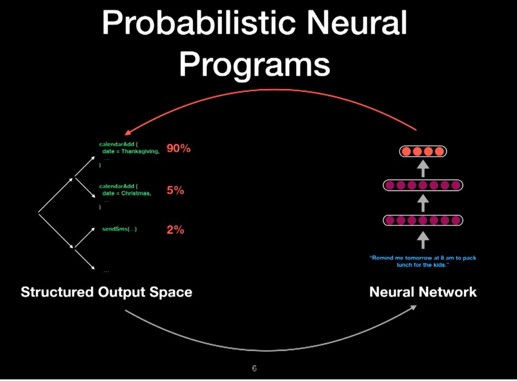 Probabilistic Neural Programs