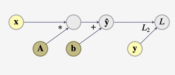 Deep Learning in Scala